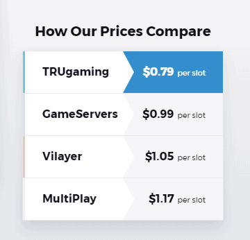 ecommerce price comparison chart for Trugaming